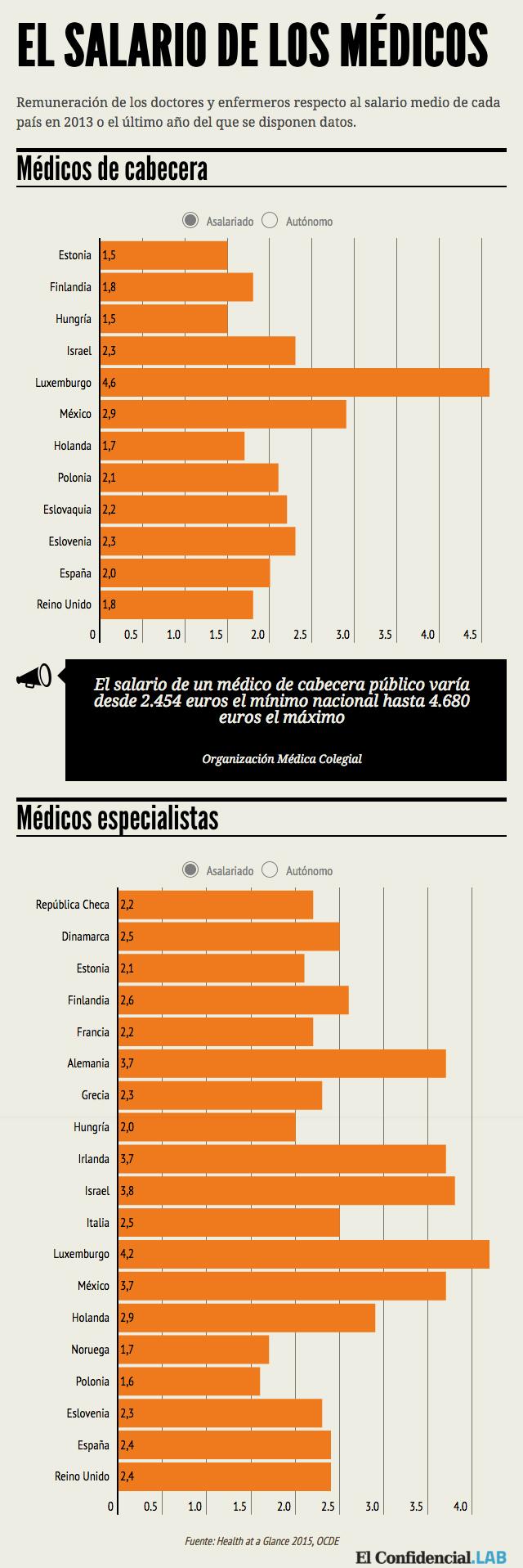salario medicos